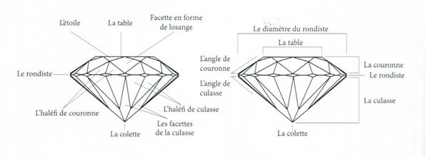Nom des facettes de la taille brillant rond et termes des facettes d'un diamant